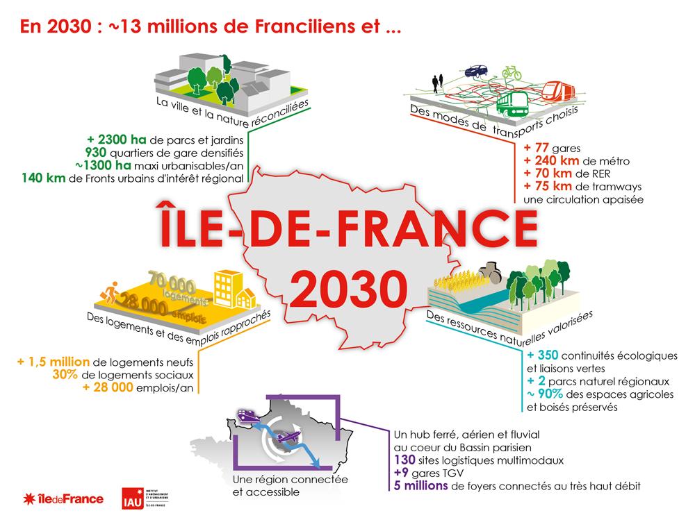 Le Schéma directeur de la région Île-de-France (Sdrif)