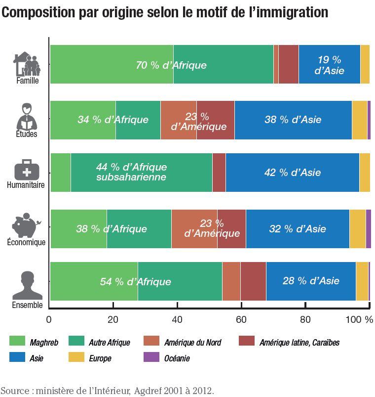 Famille et tudes principaux motifs d immigration - Office francais de l immigration et de l integration paris ...