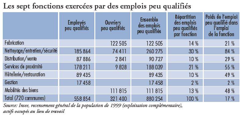 L Emploi Peu Qualifie En Ile De France