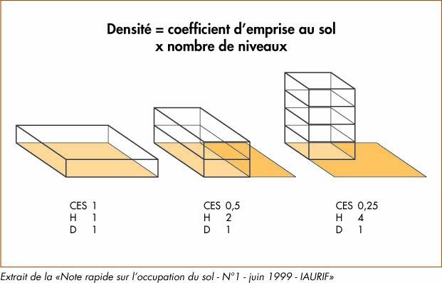 coefficient d emprise au sol calcul comment se calcul le. Black Bedroom Furniture Sets. Home Design Ideas